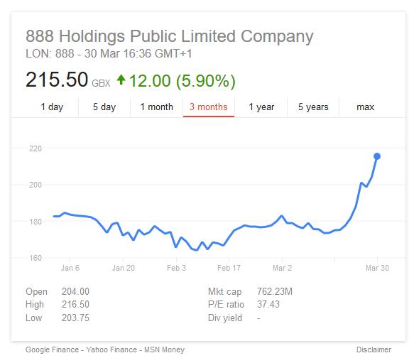 888 Stock