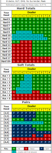Atlantic City Blackjack Strategy Chart