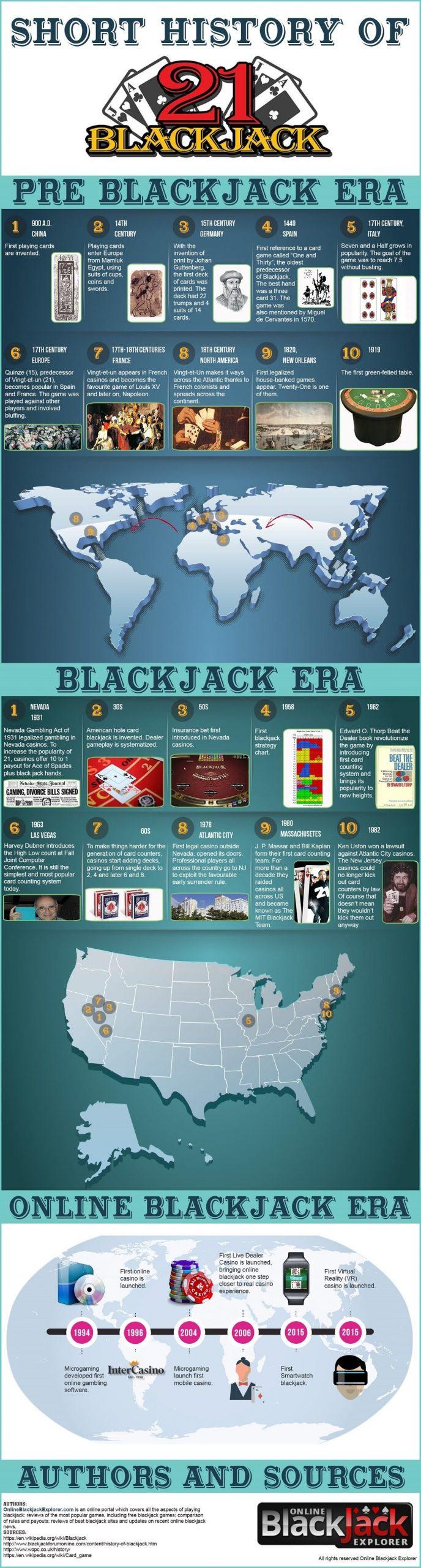 History of Blackjack Infographics